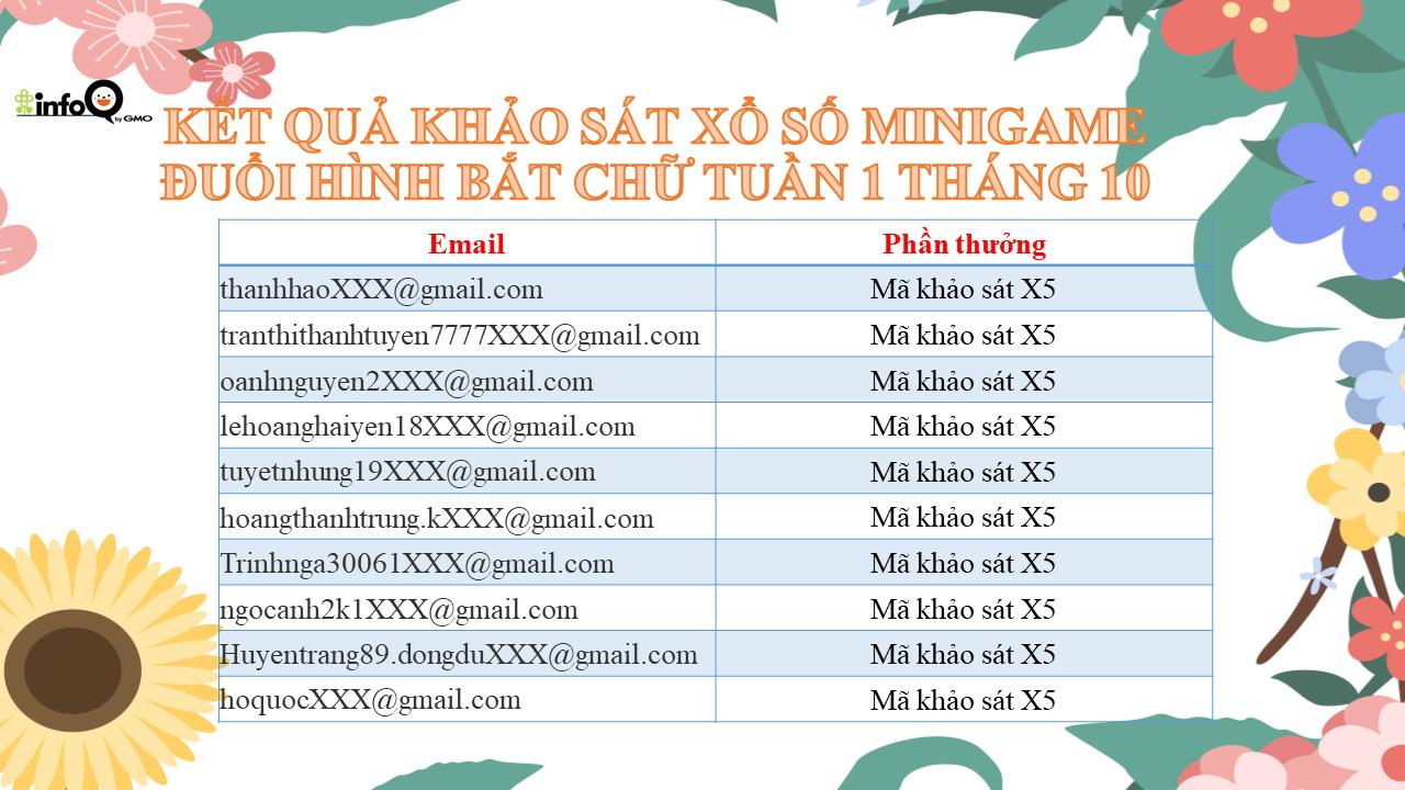 ket-qua-khao-sat-xo-so-minigame-duoi-hinh-bat-chu-tuan-1-hang-10-nam-2020