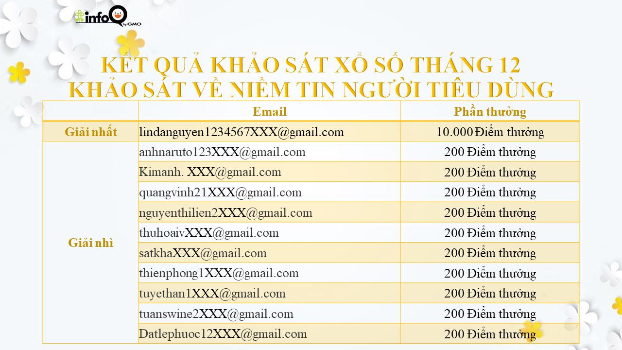 ket-qua-khao-sat-xo-so-thang-12-khao-sat-ve-niem-tin-nguoi-tieu-dung