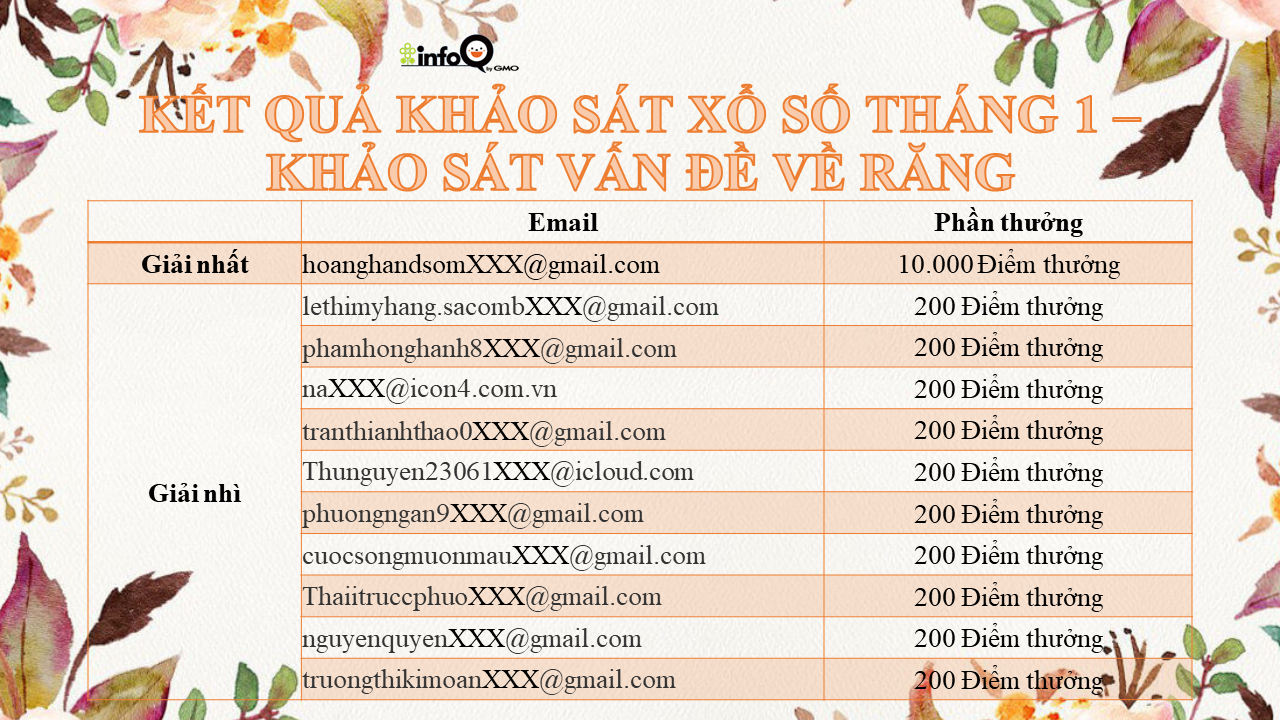 ket-qua-khao-sat-xo-so-thang-1-khao-sat-van-de-ve-rang