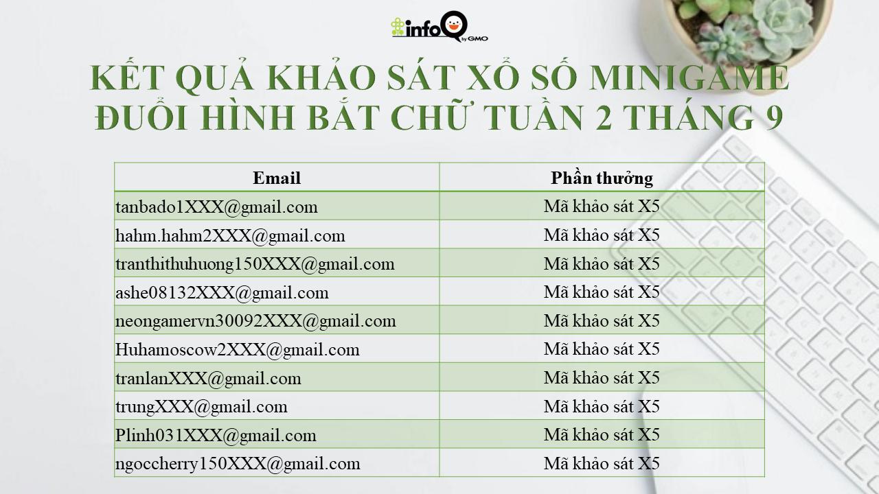 ket-qua-khao-sat-xo-so-minigame-duoi-hinh-bat-chu-tuan-2-thang-9-1