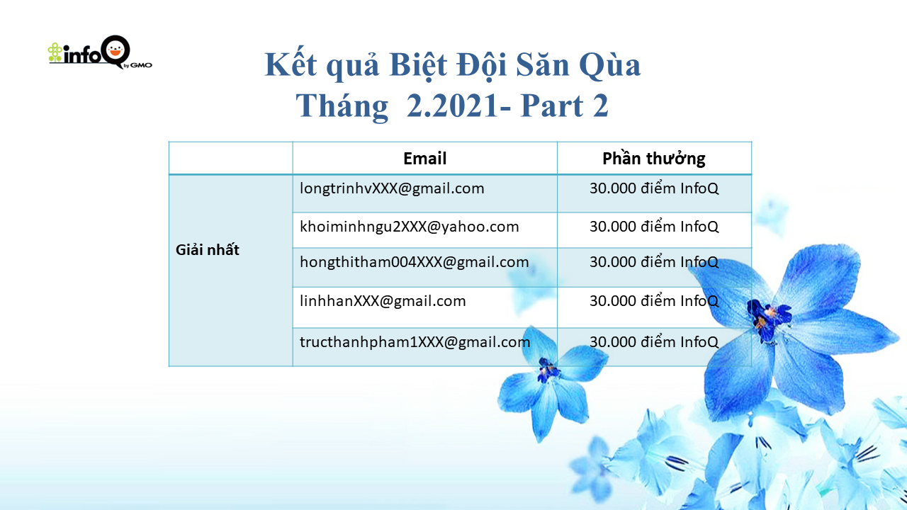 ket-qua-minigame-trieu-hoi-biet-doi-san-qua-thang-22021-part-2