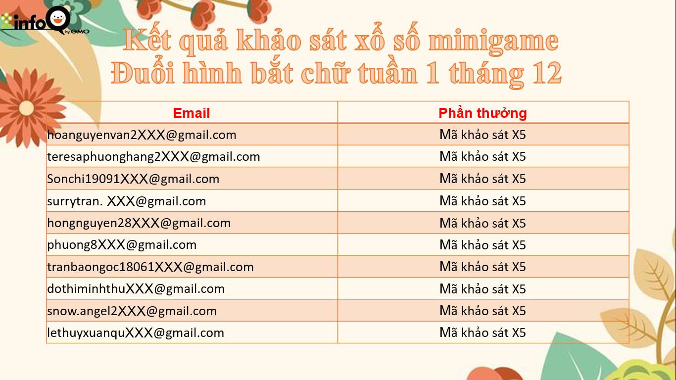 ket-qua-khao-sat-xo-so-minigame-duoi-hinh-bat-chu-tuan-1-thang-12_1