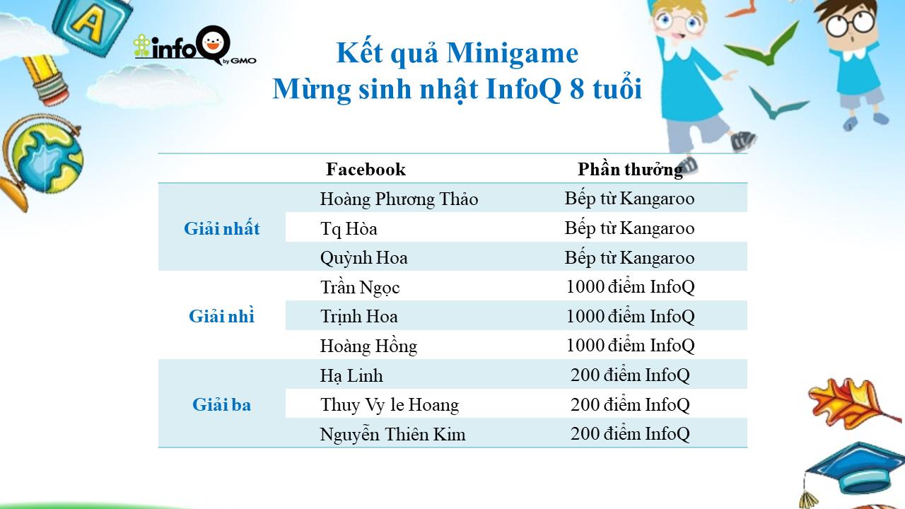 ket-qua-minigame-mung-sinh-nhat-infoq-8-tuoi