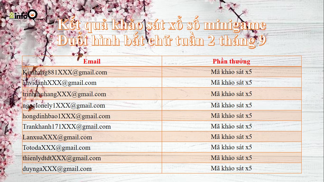 ket-qua-khao-sat-xo-so-minigame-duoi-hinh-bat-chu-tuan-2-thang-9_1