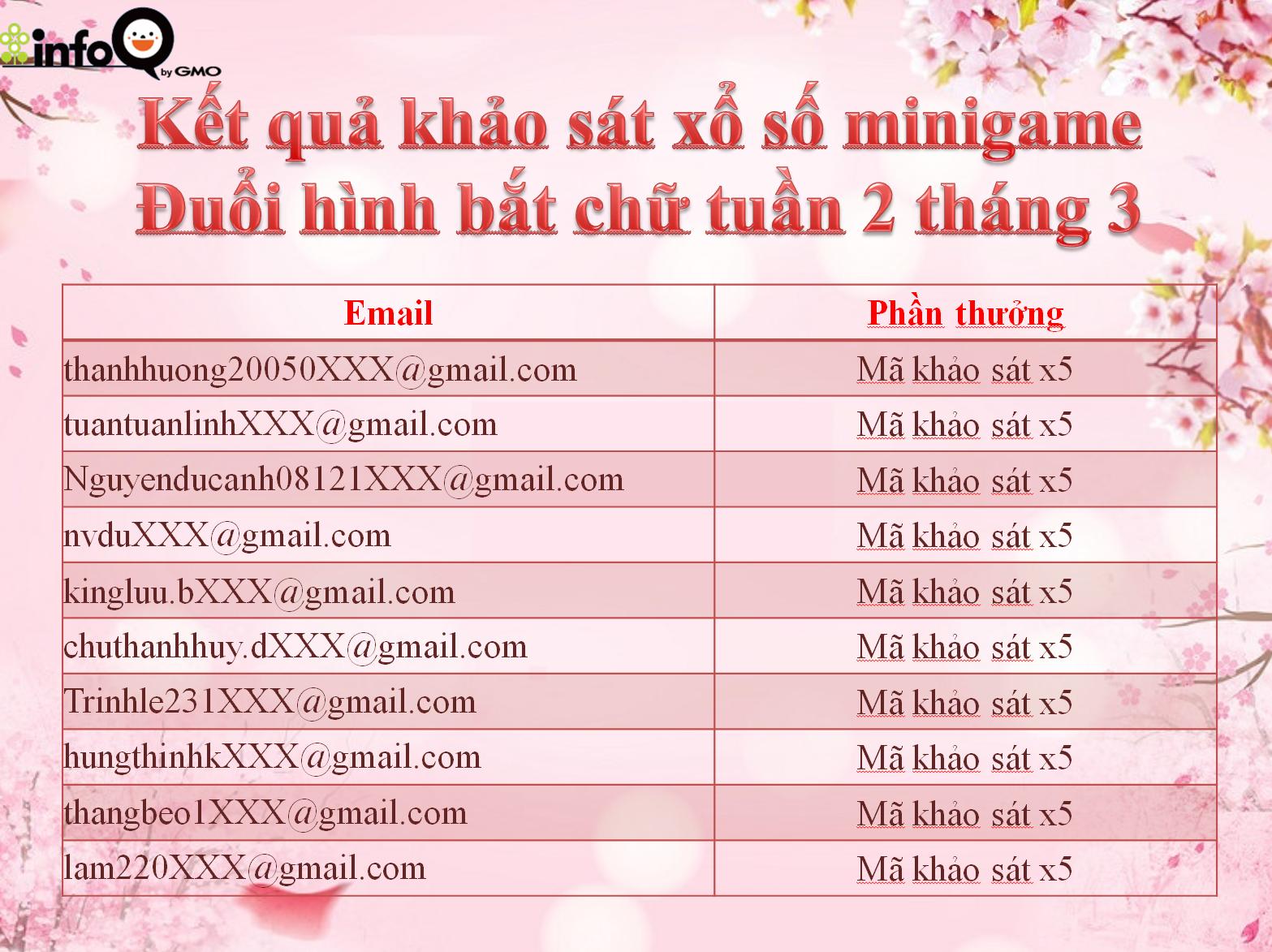ket-qua-khao-sat-xo-so-minigame-duoi-hinh-bat-chu-tuan-2-thang-3