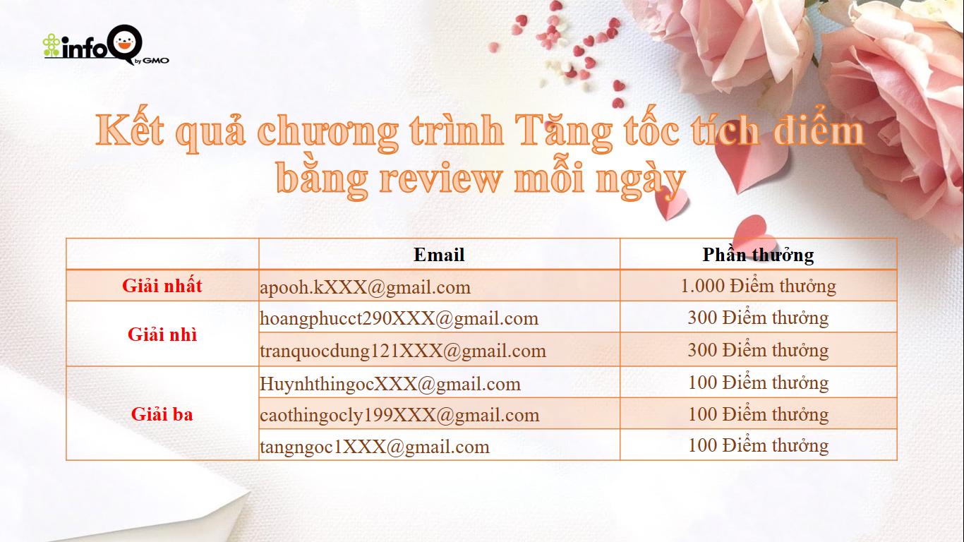 ket-qua-chuong-trinh-tang-toc-tich-diem-bang-review-moi-ngay